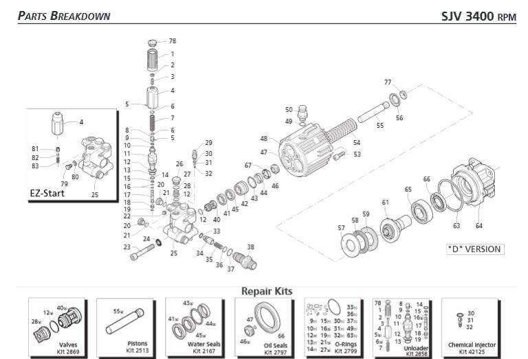 Sjv3g27 Pkg Pump Package From Annovi Reverberi Ets